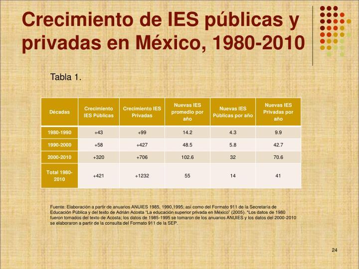 Crecimiento de IES públicas y privadas en México, 1980-2010