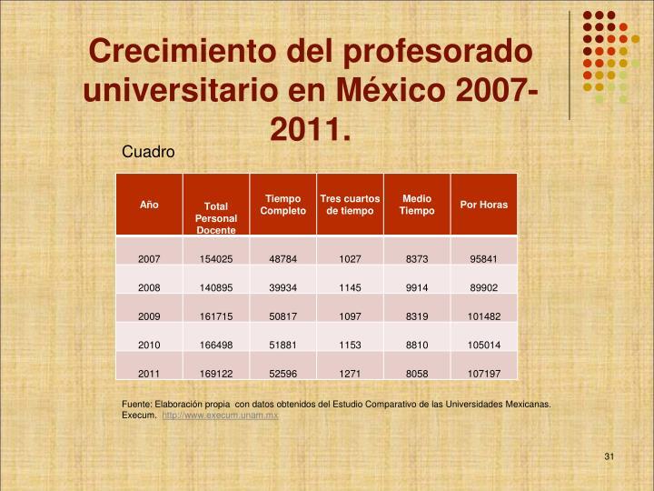 Crecimiento del profesorado  universitario en México 2007-2011.
