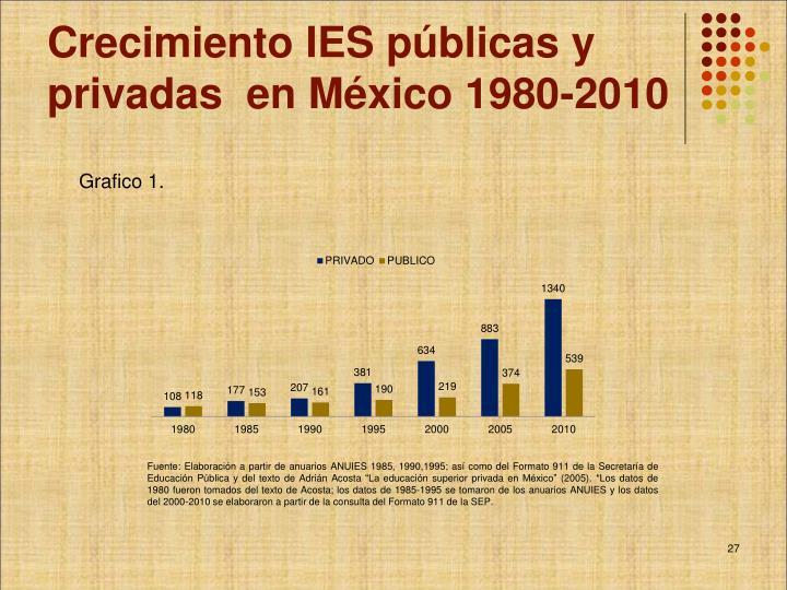 Crecimiento IES públicas y privadas  en México 1980-2010