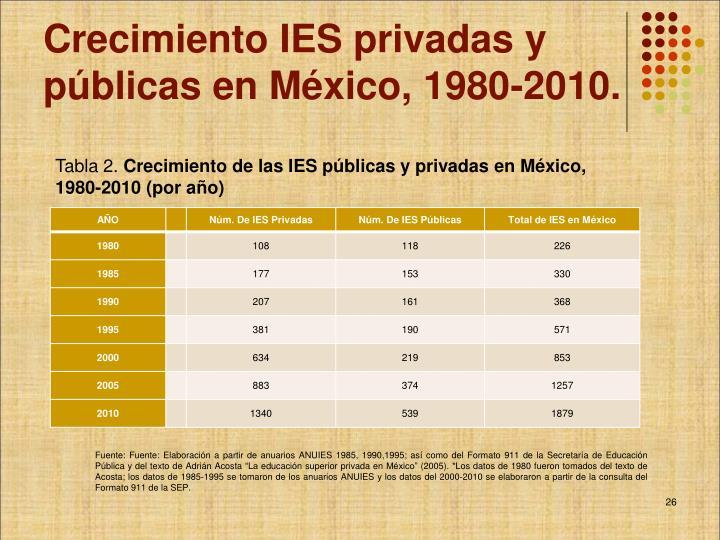 Crecimiento IES privadas y públicas en México, 1980-2010.