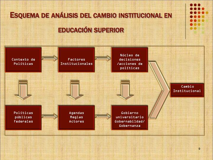 Esquema de análisis del cambio institucional en educación superior