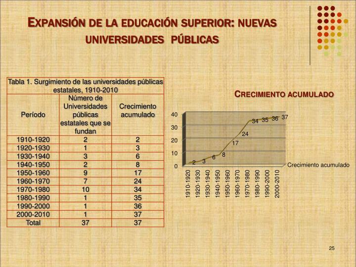Expansión de la educación superior: nuevas universidades