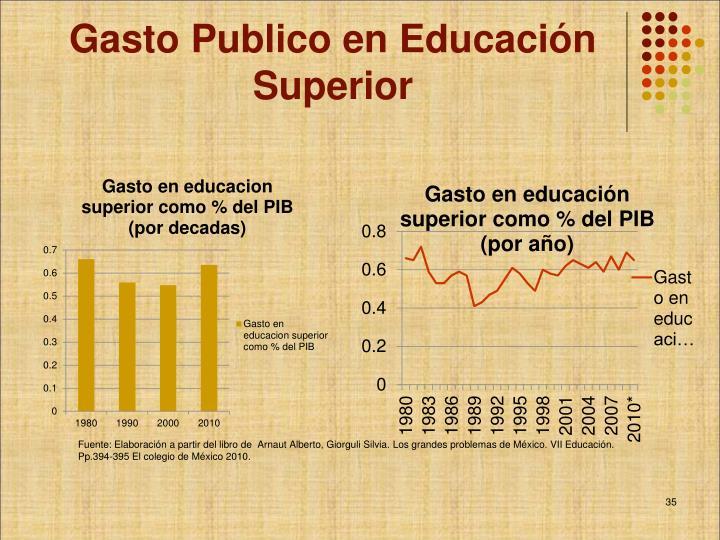 Gasto Publico en Educación Superior