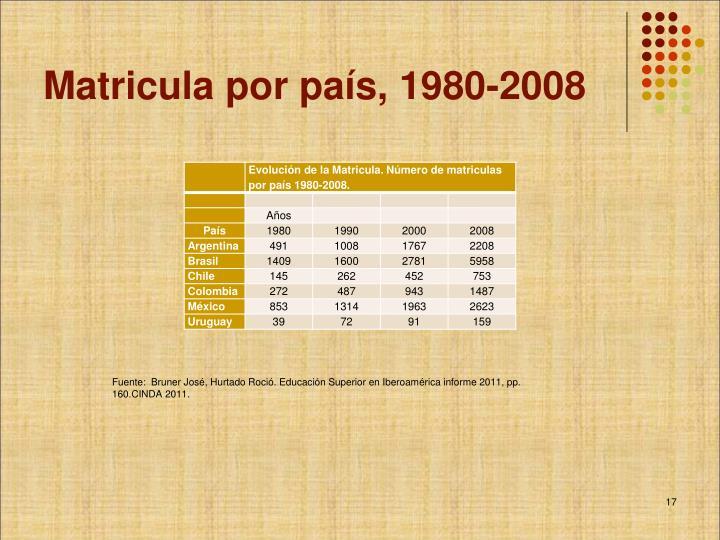 Matricula por país, 1980-2008
