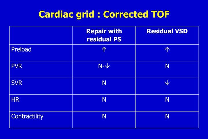 Cardiac grid : Corrected TOF