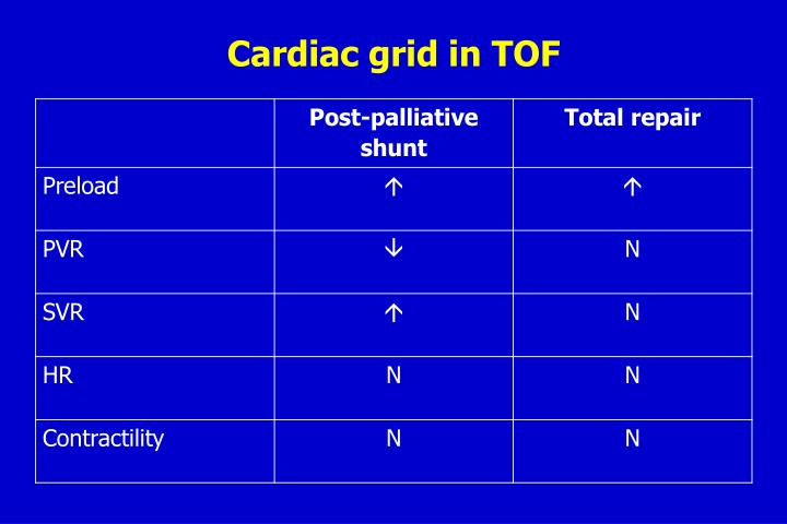 Cardiac grid in TOF