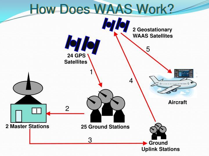 2 Geostationary