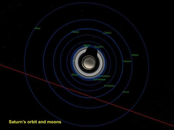 Saturn's orbit and moons