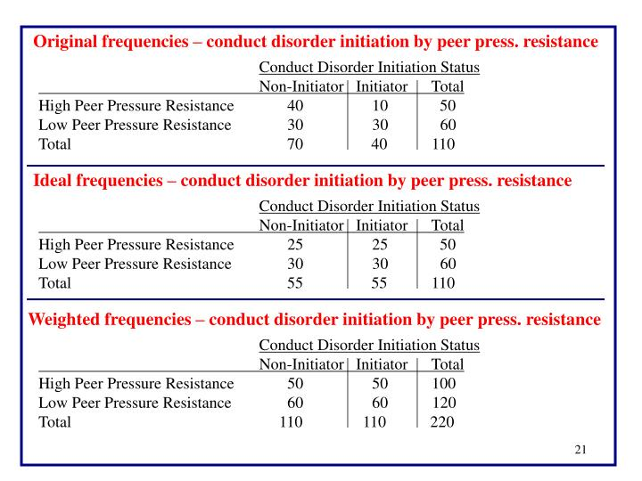 Original frequencies – conduct disorder initiation by peer press. resistance