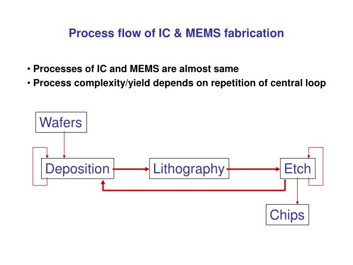 Process flow of ic mems fabrication