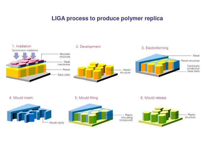 LIGA process to produce polymer replica
