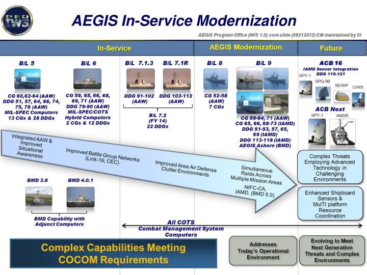 AEGIS In-Service Modernization