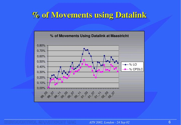 % of Movements using Datalink