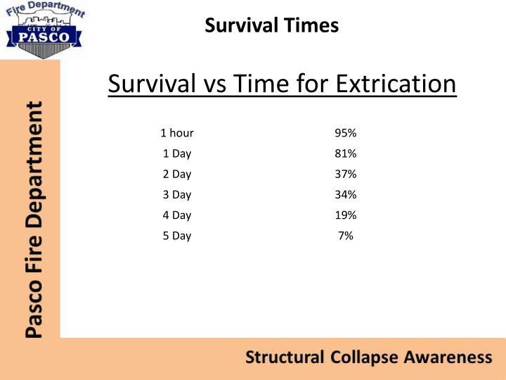 Survival Times