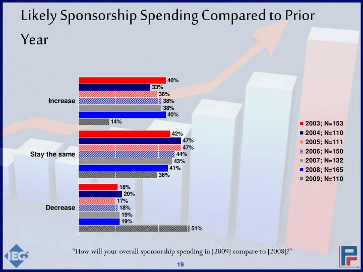 Likely Sponsorship Spending Compared to Prior Year