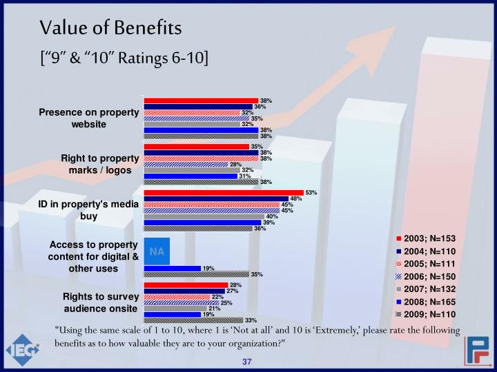 Value of Benefits