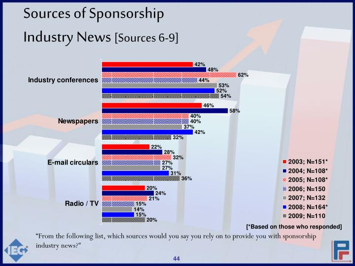Sources of Sponsorship