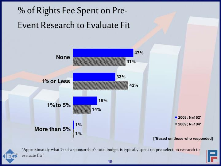 % of Rights Fee Spent on Pre-