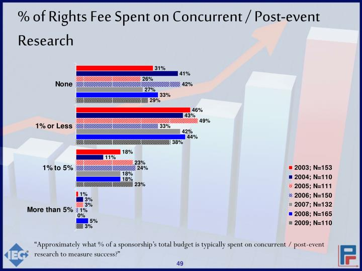 % of Rights Fee Spent on Concurrent / Post-event Research