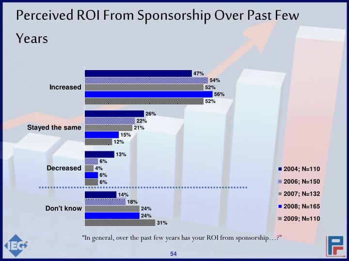 Perceived ROI From Sponsorship Over Past Few Years