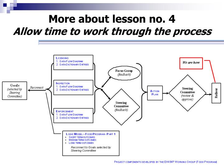 More about lesson no. 4