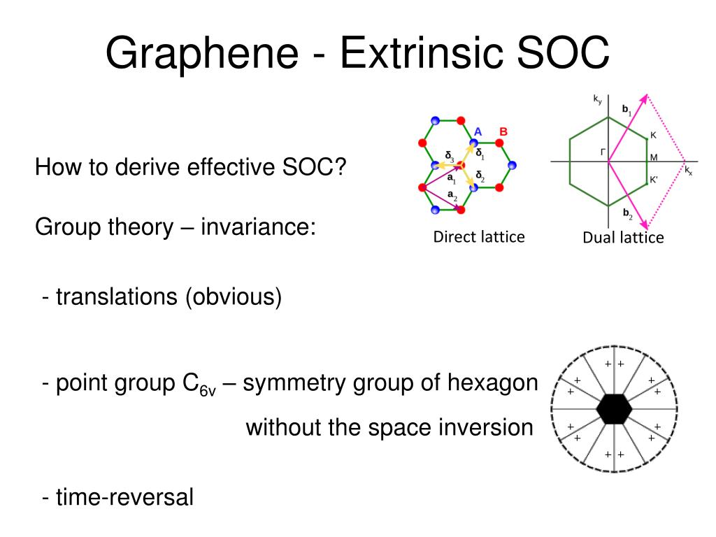 Graphene Space Group