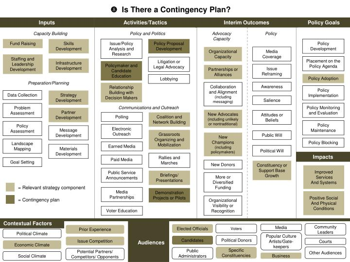 an analysis of contingency theory of accommodation and advocacy Accommodation embedded in advocacy was the operational approach adopted by the govern-ment in order to move its multiple publics in the same strategic direction along an continuum of accommodation.