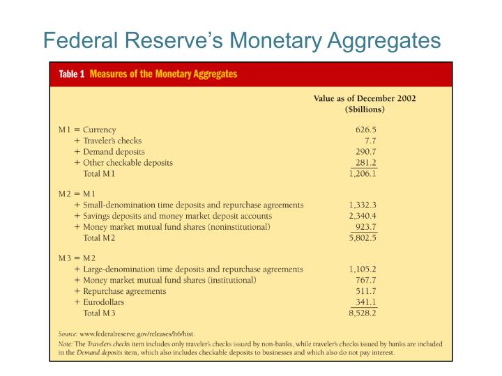 Federal reserve s monetary aggregates