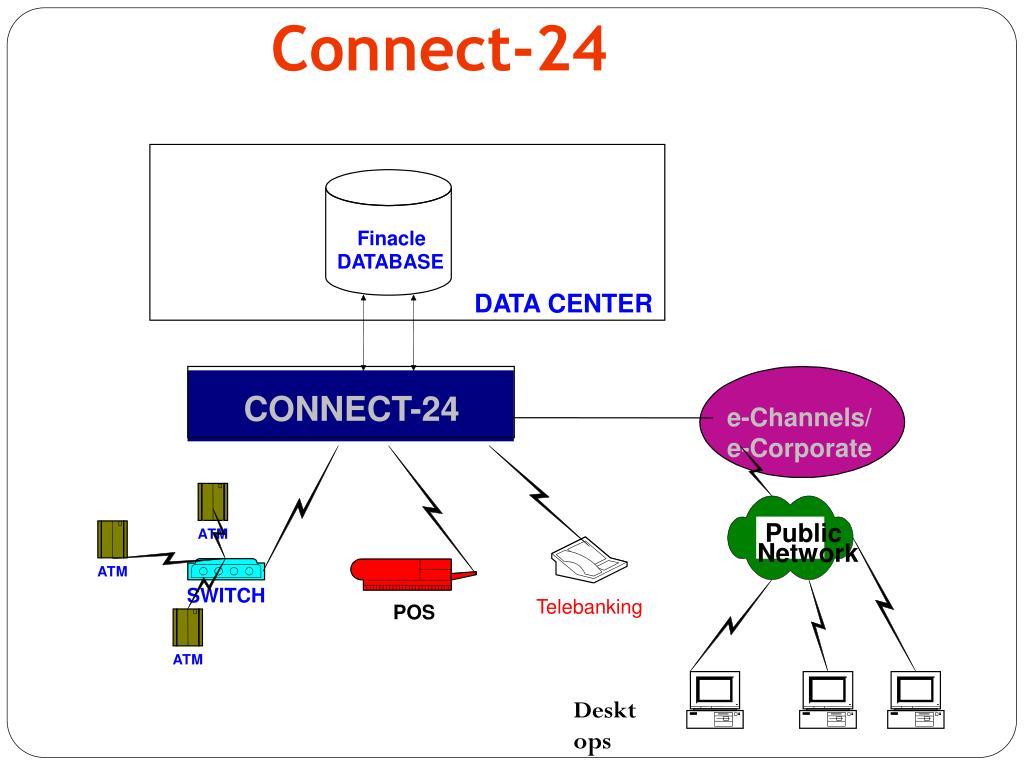 PPT - CBS Interfaces PowerPoint Presentation - ID:3101241