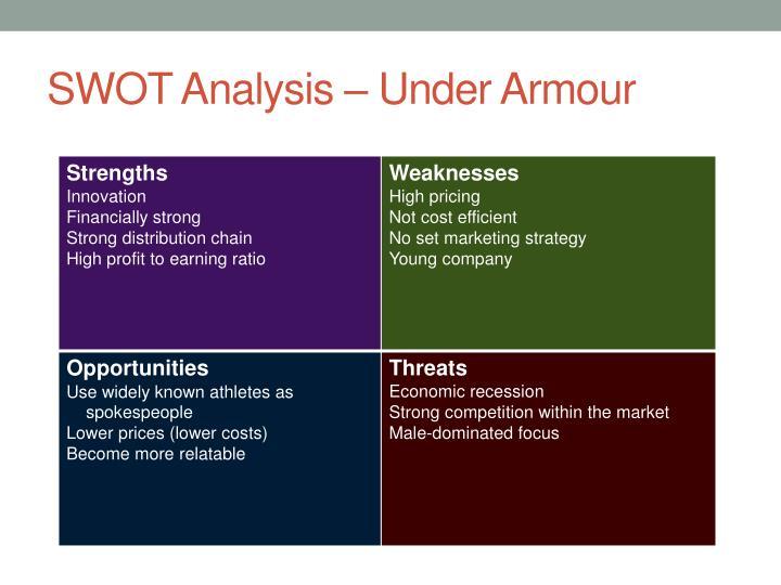 Por adelantado surco hostilidad  Under Armour Business Case Study – Porter's 5 Forces on Under Armour (UA)