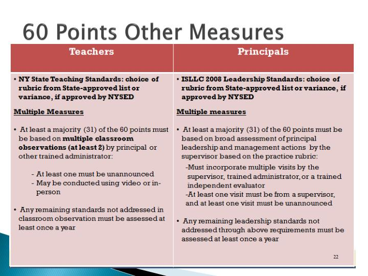 60 Points Other Measures