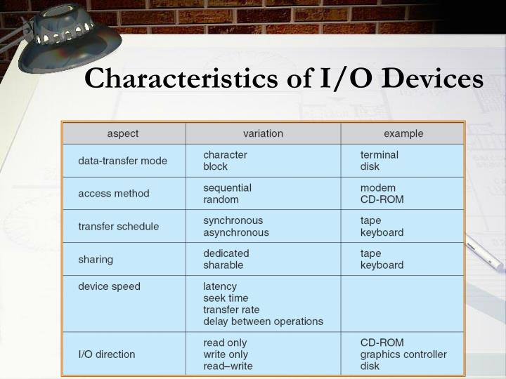Characteristics of I/O Devices