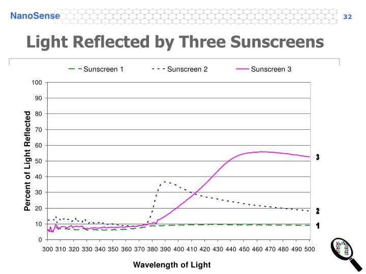 Light Reflected by Three Sunscreens