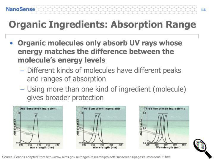 Organic Ingredients: Absorption Range