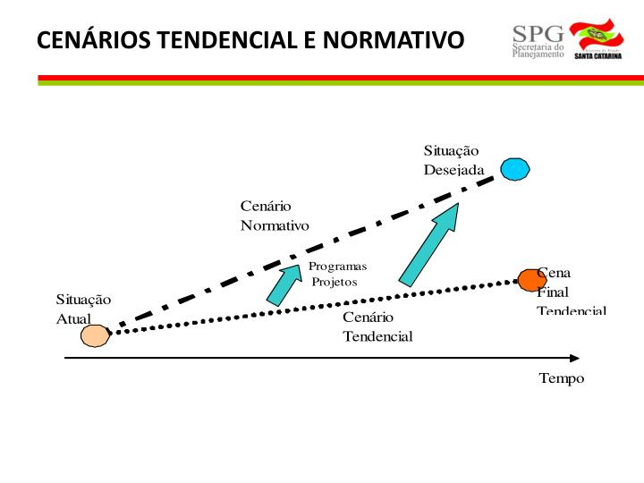 CENÁRIOS TENDENCIAL E NORMATIVO