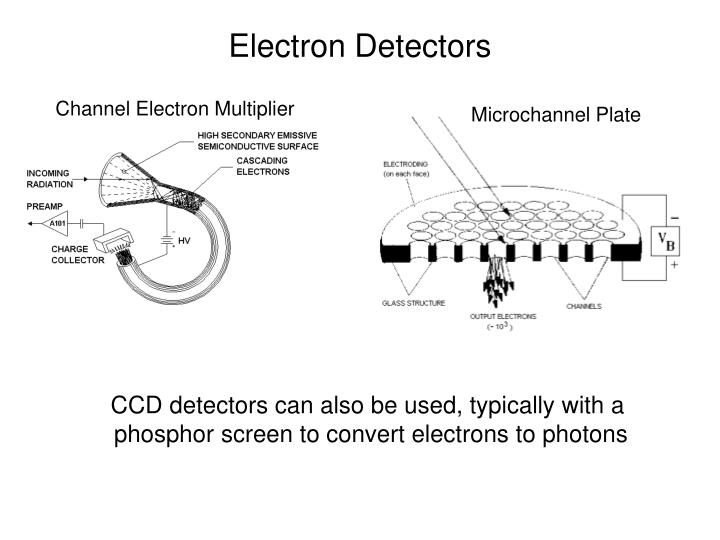 Electron detectors