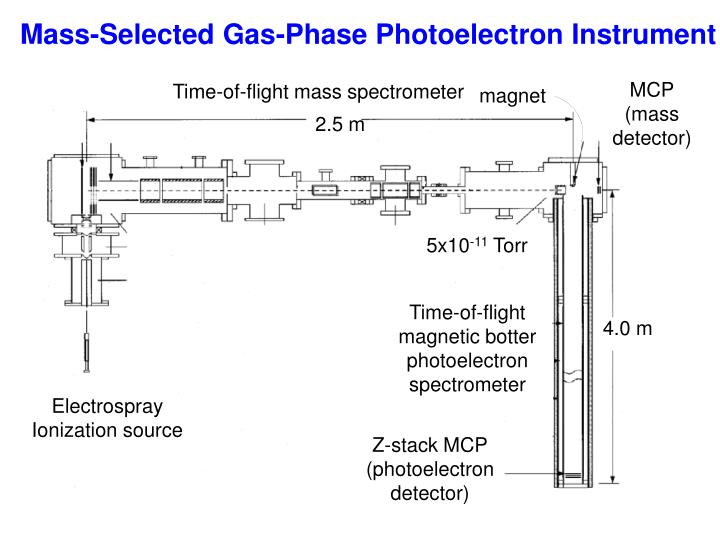 Mass-Selected Gas-Phase Photoelectron Instrument