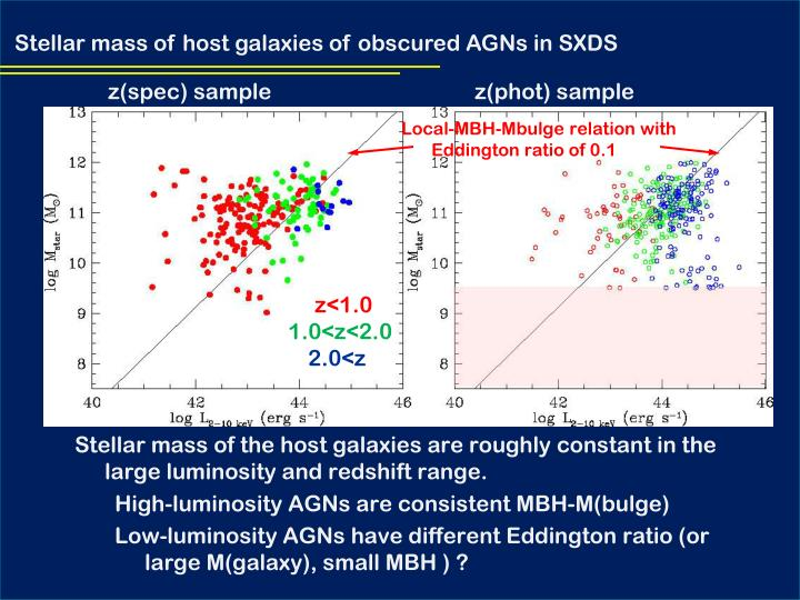 Stellar mass of host galaxies of obscured AGNs in SXDS