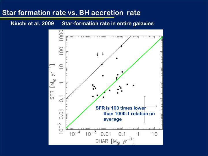 Star formation rate vs. BH accretion  rate
