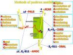 methods of positron annihilation