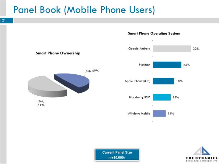 Panel Book (Mobile Phone Users)