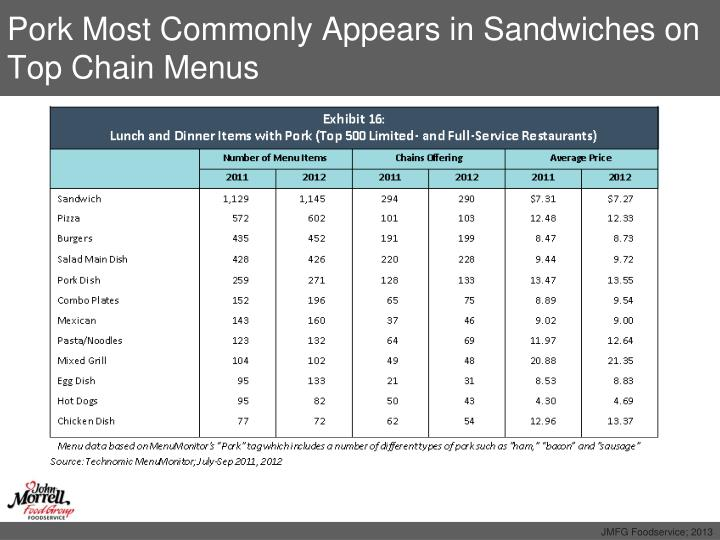 Pork Most Commonly Appears in Sandwiches on Top Chain Menus