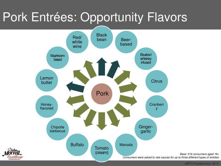 Pork Entrées: Opportunity Flavors