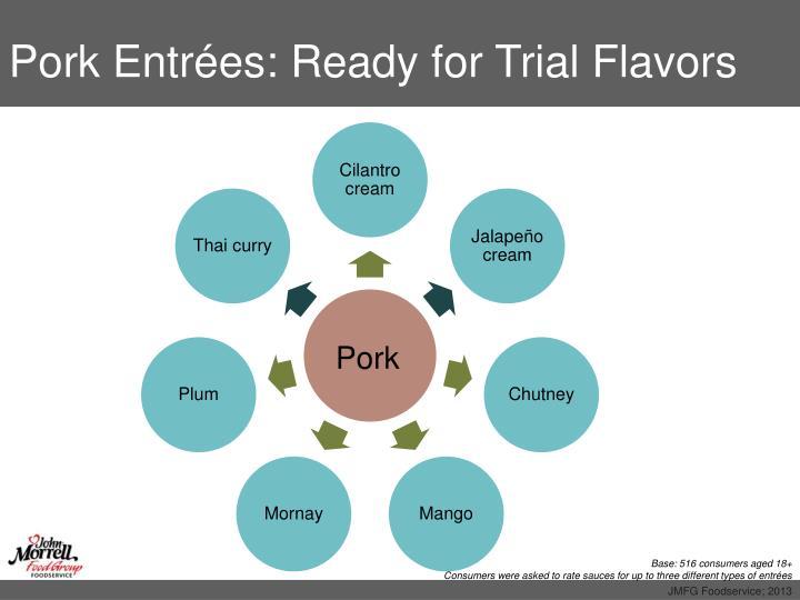 Pork Entrées: Ready for Trial Flavors