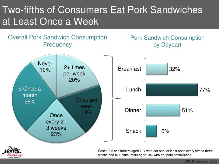 Two-fifths of Consumers Eat Pork Sandwiches at