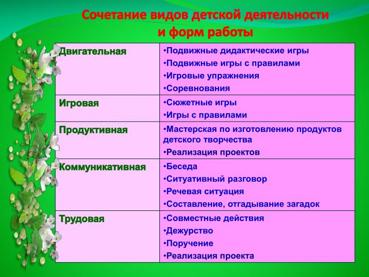 Сочетание видов детской деятельности
