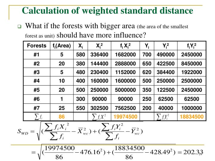 Calculation of weighted standard distance