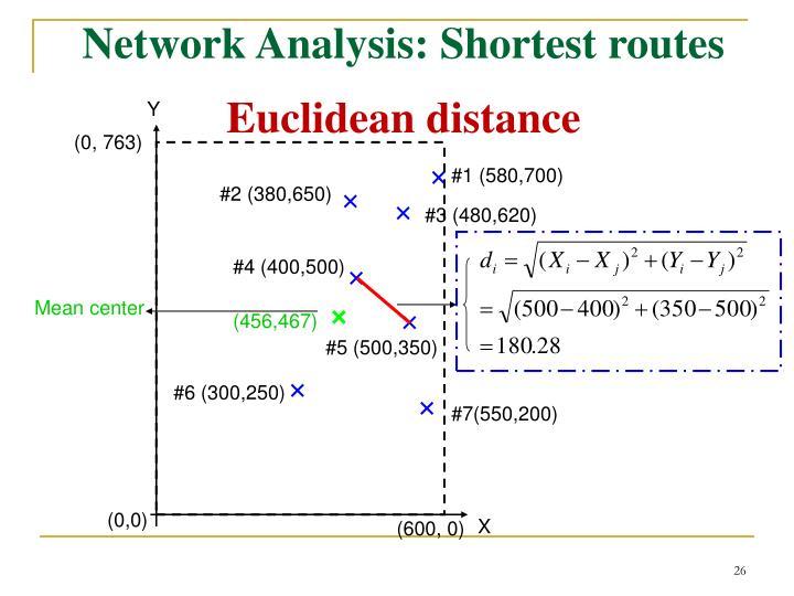 Network Analysis: Shortest routes