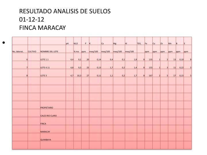 RESULTADO ANALISIS DE SUELOS