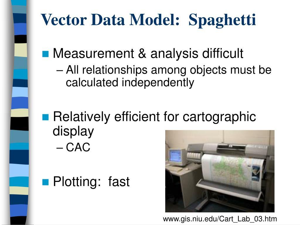 PPT - GIS Data Models III PowerPoint Presentation - ID:3103908